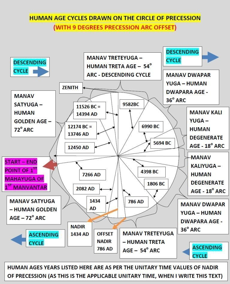 Dates of Human age cycle on Precession circle with offset of 9 degrees showing breakup of human ages