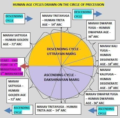Representation of human age cycles on Precessional circle